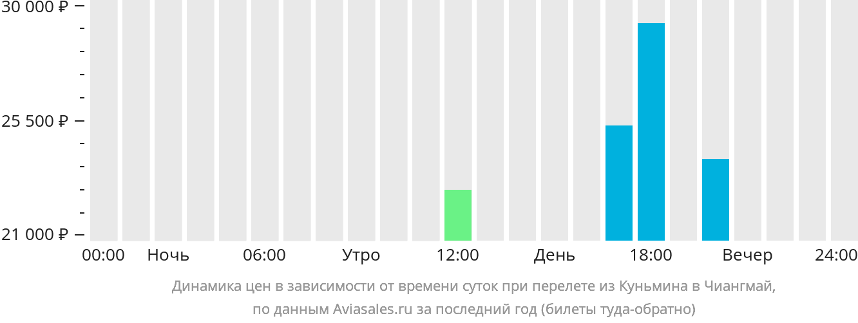 Динамика цен в зависимости от времени вылета из Куньмина в Чиангмай