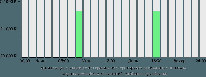 Динамика цен в зависимости от времени вылета из Куньмина в Пномпень
