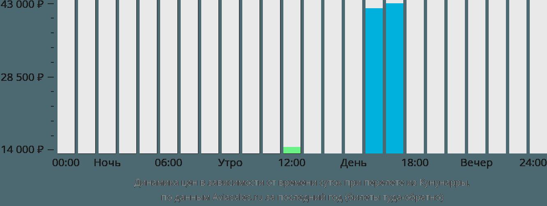 Динамика цен в зависимости от времени вылета из Кунунарры