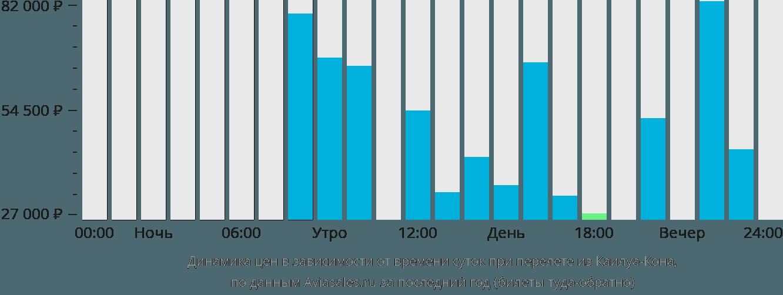Динамика цен в зависимости от времени вылета из Каилуа-Кона