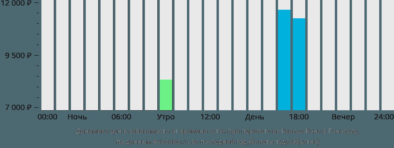 Динамика цен в зависимости от времени вылета из Каилуа-Кона в Гонолулу