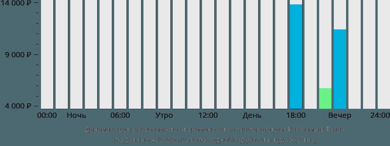 Динамика цен в зависимости от времени вылета из Кагосимы в Токио