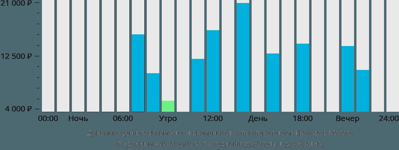 Динамика цен в зависимости от времени вылета из Кракова в Малагу