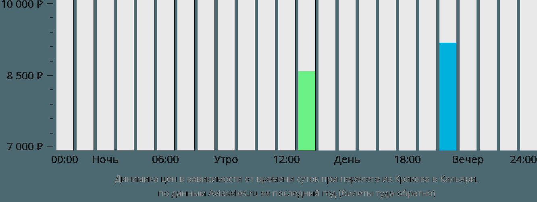 Динамика цен в зависимости от времени вылета из Кракова в Кальяри