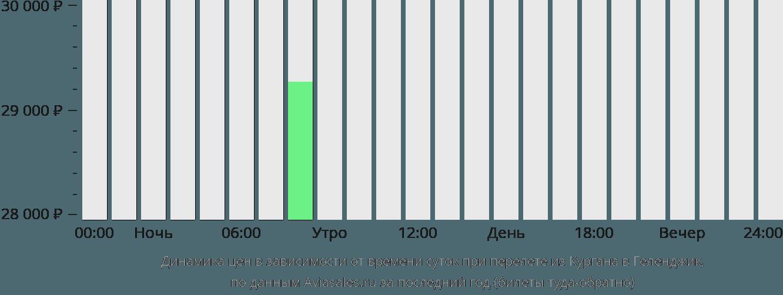 Динамика цен в зависимости от времени вылета из Кургана в Геленджик