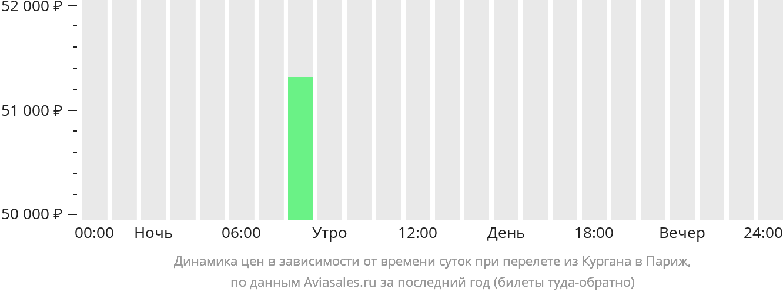 Динамика цен в зависимости от времени вылета из Кургана в Париж