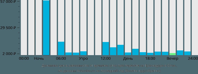 Динамика цен в зависимости от времени вылета из Краснодара в Сочи