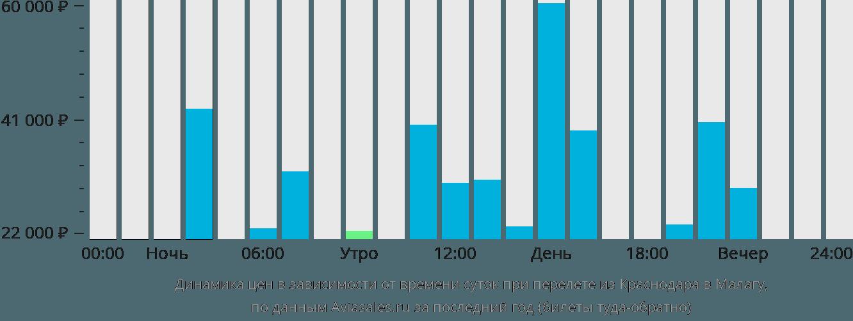Динамика цен в зависимости от времени вылета из Краснодара в Малагу