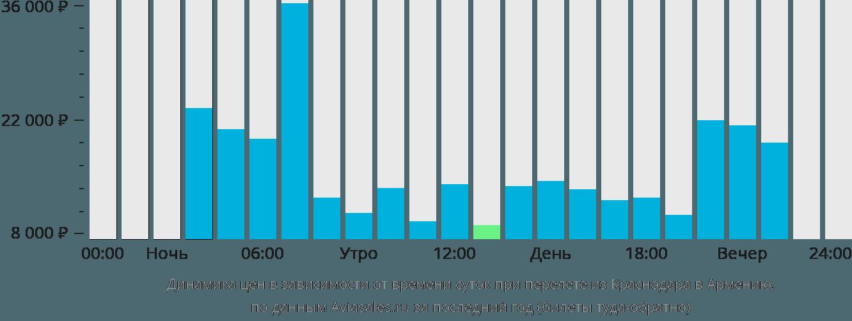 Динамика цен в зависимости от времени вылета из Краснодара в Армению