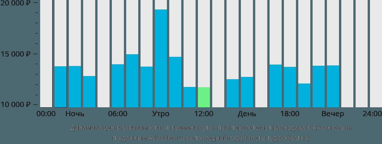 Динамика цен в зависимости от времени вылета из Краснодара в Архангельск