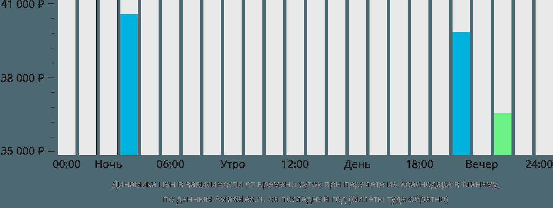 Динамика цен в зависимости от времени вылета из Краснодара в Манаму
