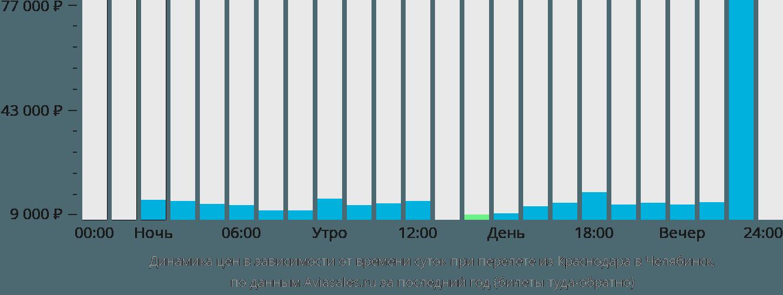 Динамика цен в зависимости от времени вылета из Краснодара в Челябинск