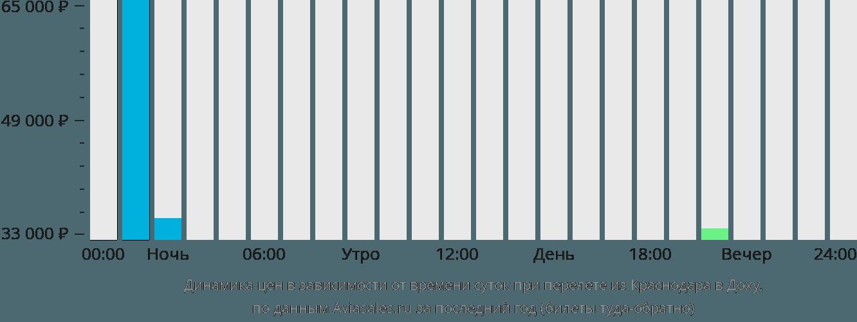 Динамика цен в зависимости от времени вылета из Краснодара в Доху