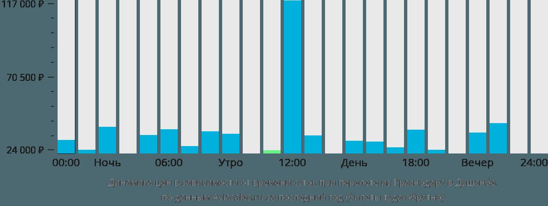 Динамика цен в зависимости от времени вылета из Краснодара в Душанбе