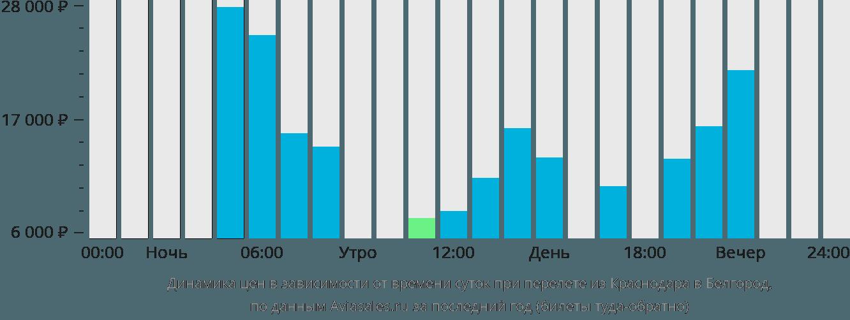 Динамика цен в зависимости от времени вылета из Краснодара в Белгород