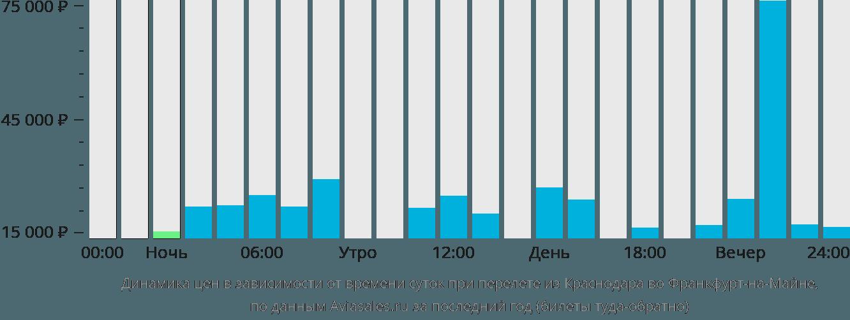 Динамика цен в зависимости от времени вылета из Краснодара во Франкфурт-на-Майне