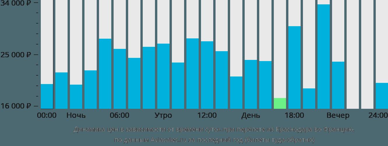 Динамика цен в зависимости от времени вылета из Краснодара во Францию