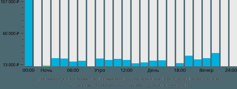 Динамика цен в зависимости от времени вылета из Краснодара в Великобританию