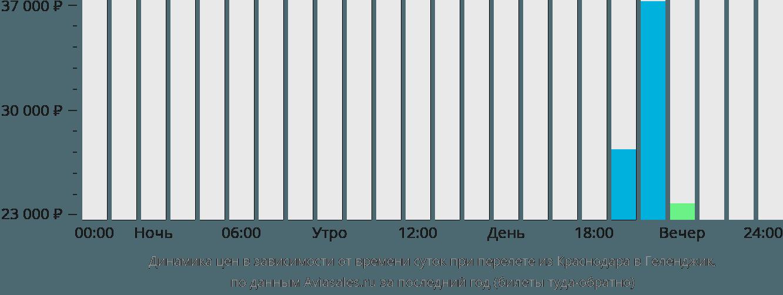 Динамика цен в зависимости от времени вылета из Краснодара в Геленджик