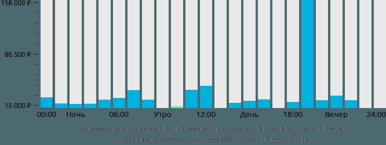 Динамика цен в зависимости от времени вылета из Краснодара в Грецию
