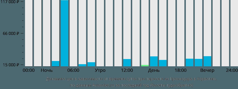 Динамика цен в зависимости от времени вылета из Краснодара в Хорватию