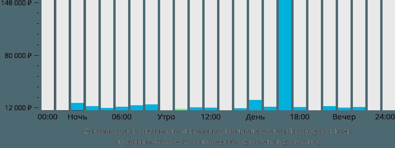 Динамика цен в зависимости от времени вылета из Краснодара в Киев
