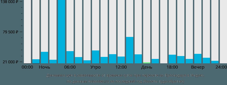 Динамика цен в зависимости от времени вылета из Краснодара в Индию