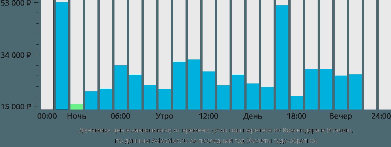 Динамика цен в зависимости от времени вылета из Краснодара в Италию