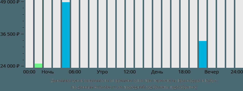 Динамика цен в зависимости от времени вылета из Краснодара в Кабул