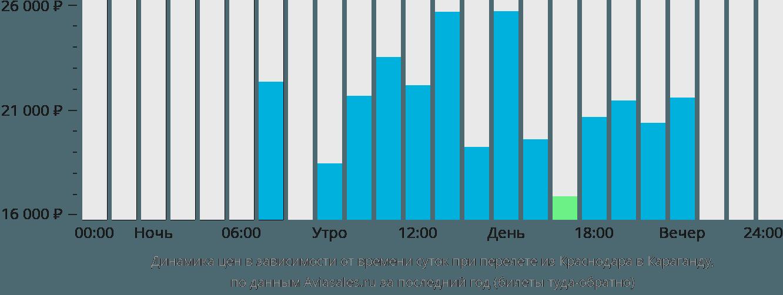 Динамика цен в зависимости от времени вылета из Краснодара в Караганду