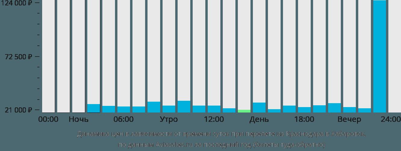 Динамика цен в зависимости от времени вылета из Краснодара в Хабаровск