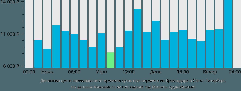 Динамика цен в зависимости от времени вылета из Краснодара в Санкт-Петербург