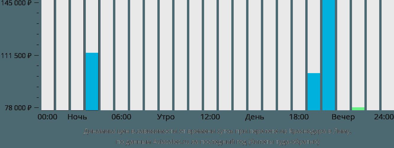 Динамика цен в зависимости от времени вылета из Краснодара в Лиму