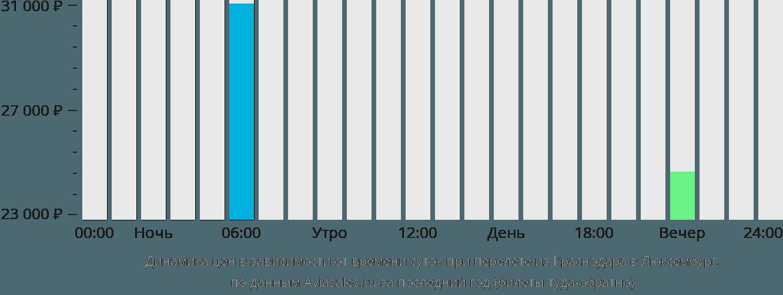 Динамика цен в зависимости от времени вылета из Краснодара в Люксембург