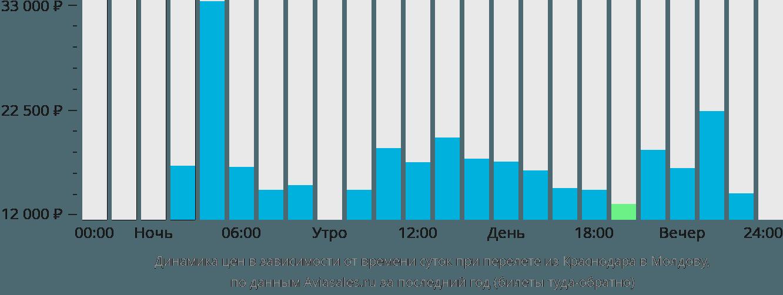 Динамика цен в зависимости от времени вылета из Краснодара в Молдову