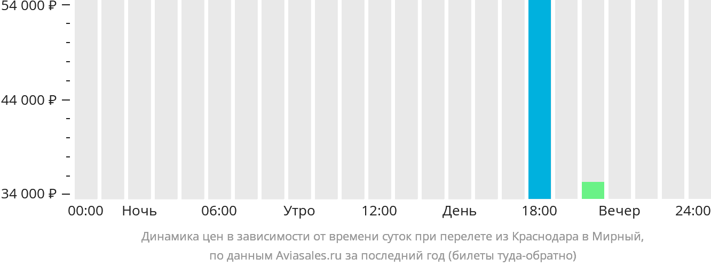 Динамика цен в зависимости от времени вылета из Краснодара в Мирный
