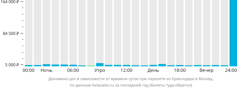 Динамика цен в зависимости от времени вылета из Краснодара в Москву