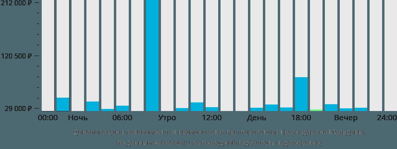 Динамика цен в зависимости от времени вылета из Краснодара на Мальдивы