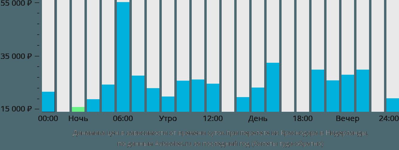 Динамика цен в зависимости от времени вылета из Краснодара в Нидерланды