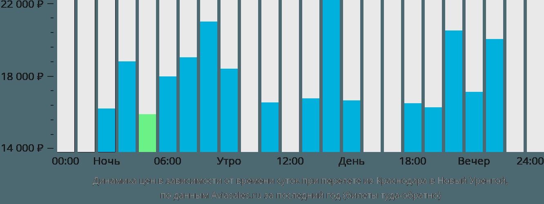 Динамика цен в зависимости от времени вылета из Краснодара в Новый Уренгой