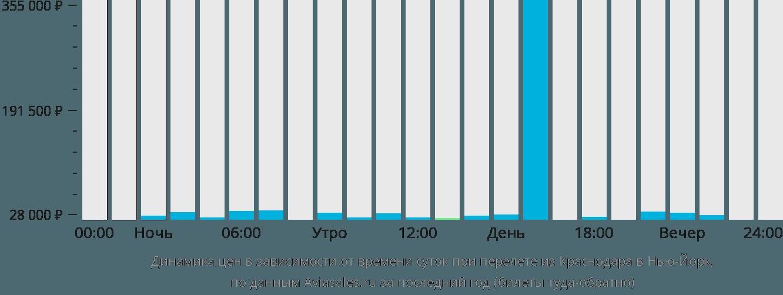 Динамика цен в зависимости от времени вылета из Краснодара в Нью-Йорк