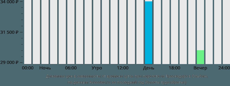 Динамика цен в зависимости от времени вылета из Краснодара в Ольбию