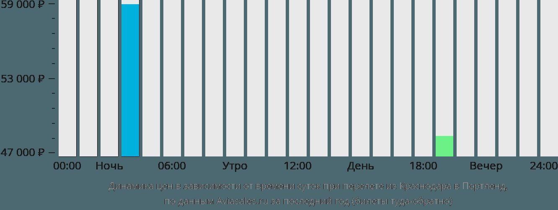 Динамика цен в зависимости от времени вылета из Краснодара в Портленд