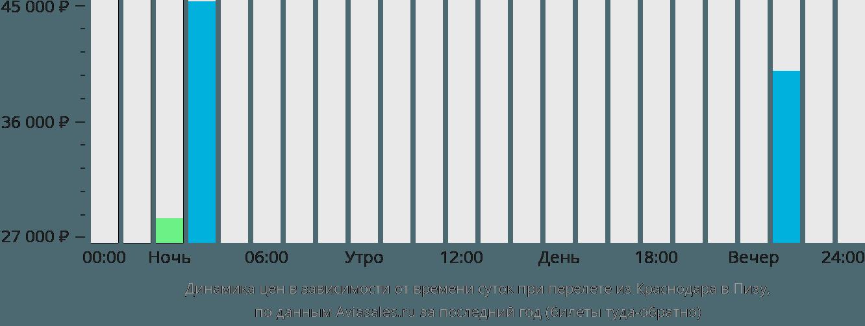 Динамика цен в зависимости от времени вылета из Краснодара в Пизу
