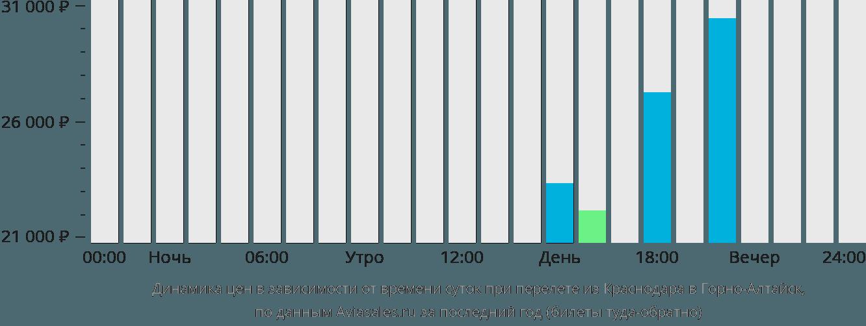 Динамика цен в зависимости от времени вылета из Краснодара в Горно-Алтайск