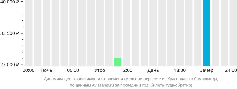Динамика цен в зависимости от времени вылета из Краснодара в Самарканда