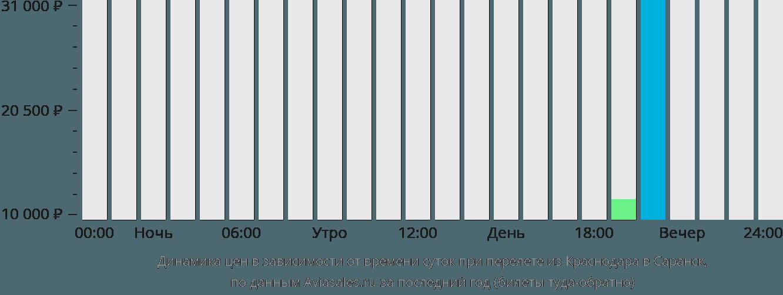 Динамика цен в зависимости от времени вылета из Краснодара в Саранск