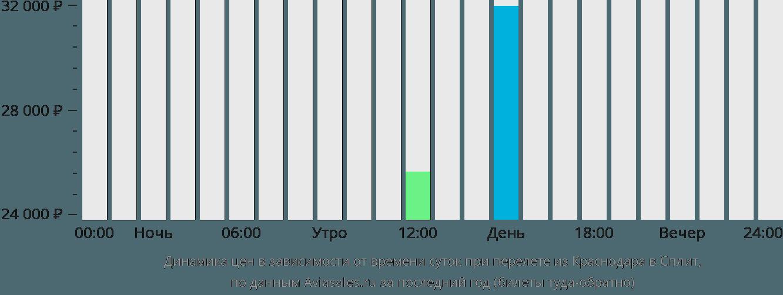 Динамика цен в зависимости от времени вылета из Краснодара в Сплит