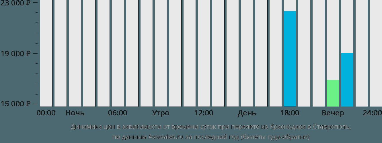 Динамика цен в зависимости от времени вылета из Краснодара в Ставрополь