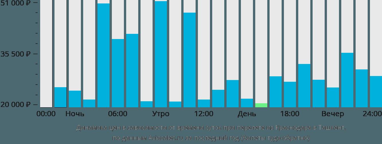 Динамика цен в зависимости от времени вылета из Краснодара в Ташкент